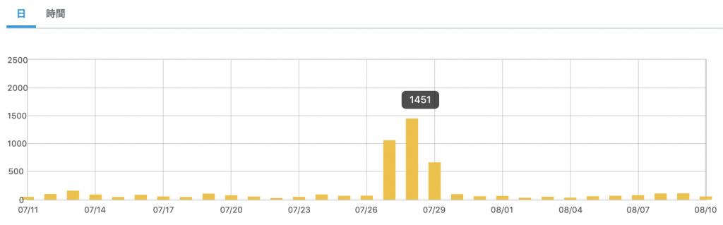 初心者ブログにスマートニュースからスマニュー砲が流入した時のアクセス解析