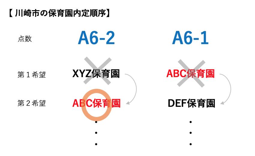 川崎市の認可保育園申請で申し込み用紙に記載する希望順位の決め方のコツ